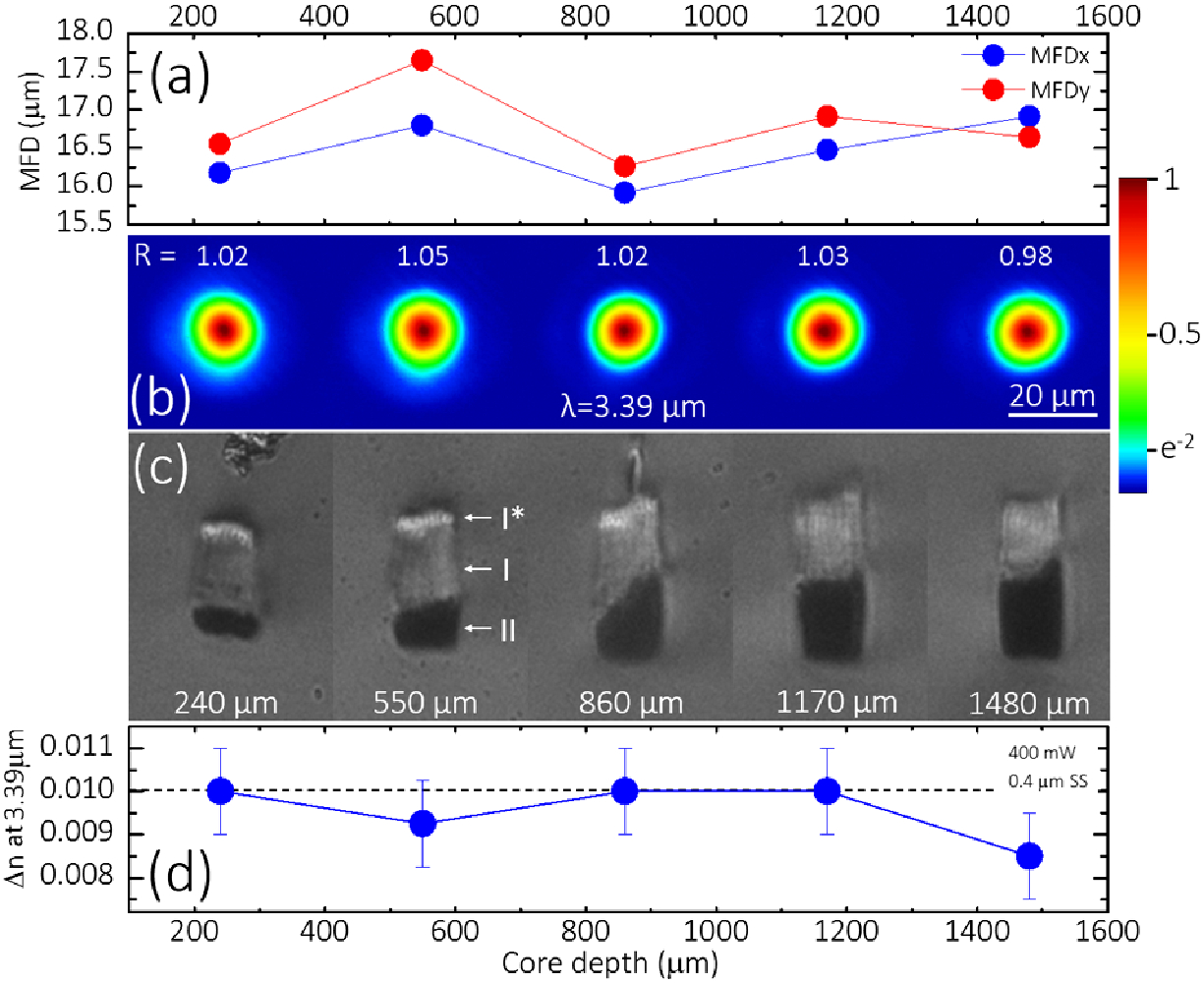 3D laser-written silica glass step-index high-contrast waveguides for the 3.5 µm mid-infrared range