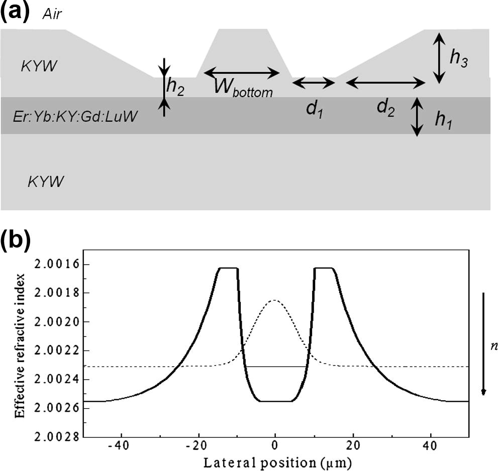 Channel waveguide fabrication technique in KY(WO4)2 combining liquid-phase-epitaxy and beam-multiplexed fs-laser writing