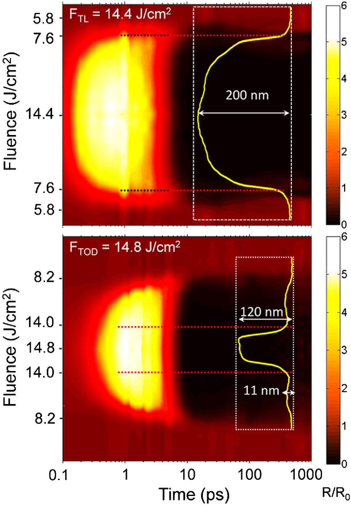 Controlling ablation mechanisms in sapphire by tuning the temporal shape of femtosecond laser pulses