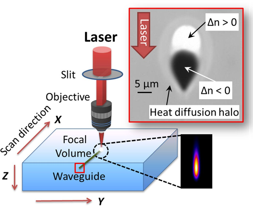 Femtosecond-laser induced compositional changes for high performance photonics applications