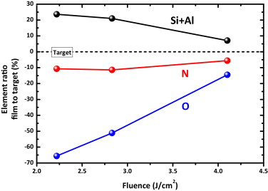 Optical performance of thin films produced by the pulsed laser deposition of SiAlON and Er targets