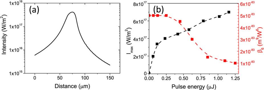 Rapid assessment of nonlinear optical propagation effects in dielectrics