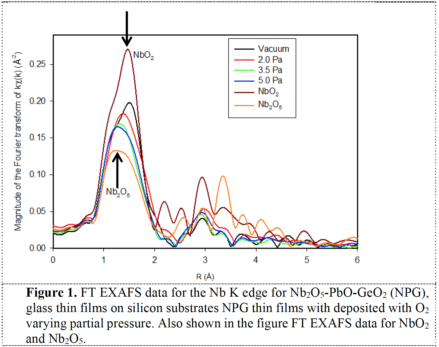 Subtle local structural variations in oxygen deficient niobium germanate thin film glasses as revealed by x-ray absorption spectroscopy