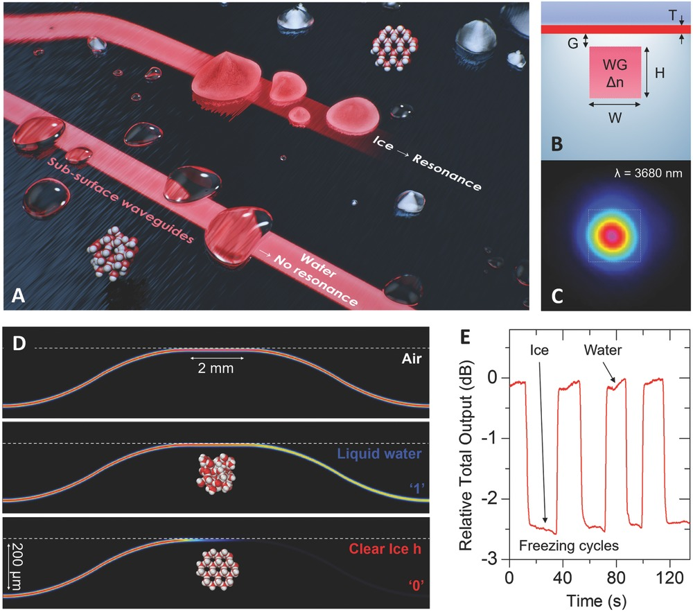 Harsh-Environment-Resistant OH-Vibrations-Sensitive Mid-Infrared Water-Ice Photonic Sensor