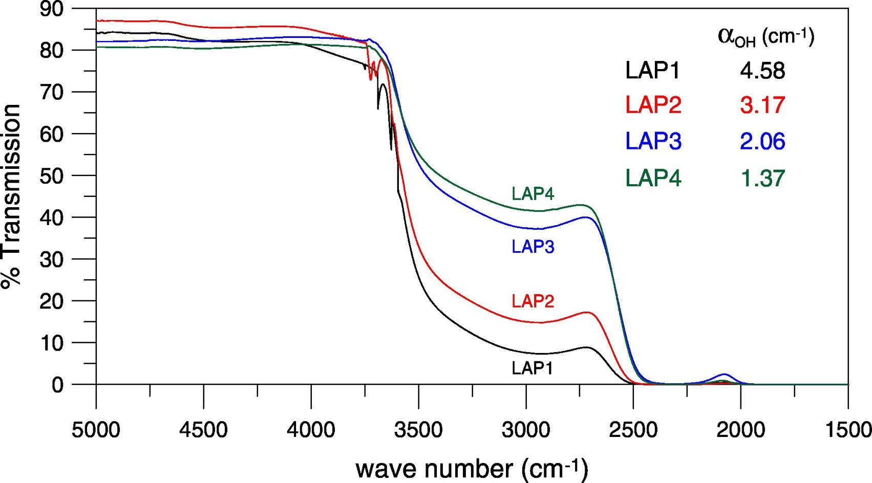 Influence of melting conditions on the water content and structure of K2O-La2O3-Al2O3-P2O5 glasses