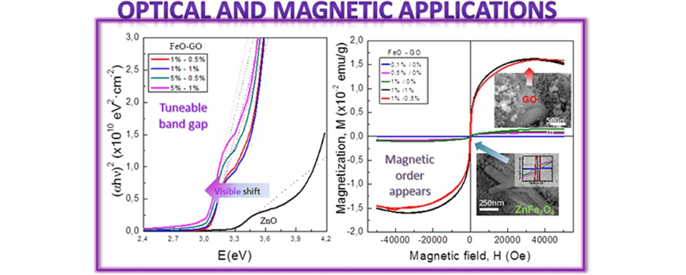 Multifunctional ZnO/Fe-O and graphene oxide nanocomposites: Enhancement of optical and magnetic properties