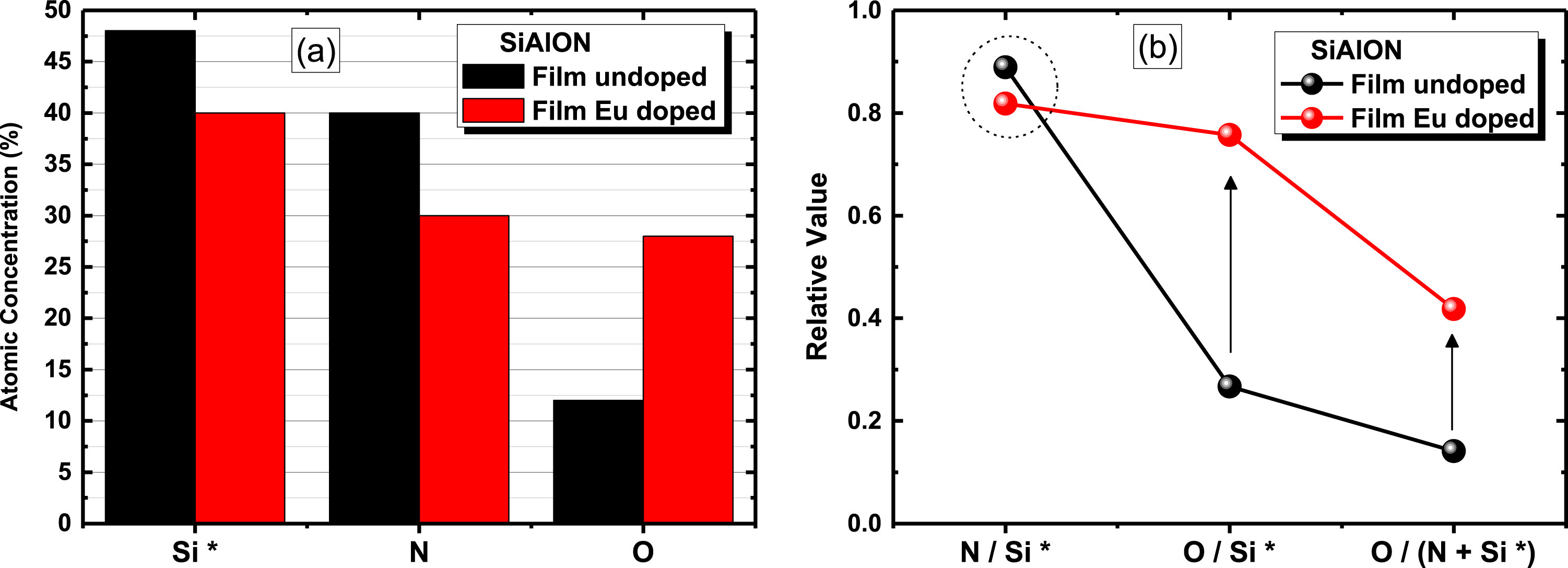 Preparation and broadband white emission of Eu-doped thin films based on SiAlON