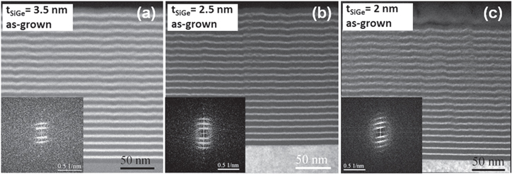 SiGe layer thickness effect on the structural and optical properties of well-organized SiGe/SiO2 multilayers