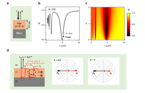 Mid-to-far infrared tunable perfect absorption by a sub - λ/100 nanofilm in a fractal phasor resonant cavity.