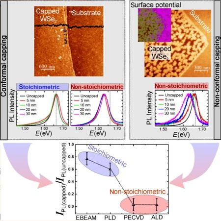 Effects of Dielectric Encapsulation on the Optical Properties of WSe2 Monolayers.