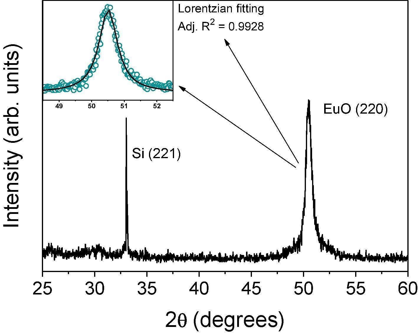 Europium monoxide nanocrystalline thin films with high near-infrared transparency.