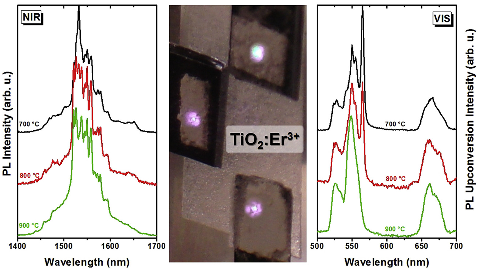 Evidencing early pyrochlore formation in rare-earth doped TiO2 nanocrystals: Structure sensing via VIS and NIR Er3+ light emission.