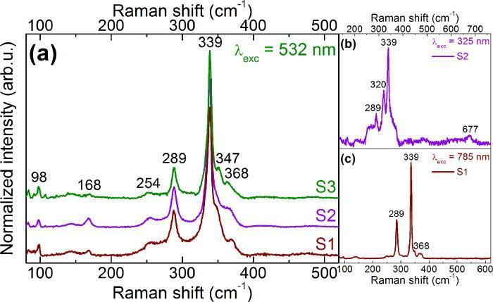 Spectroscopic ellipsometry study of Cu2ZnSnS4 bulk poly-crystals.